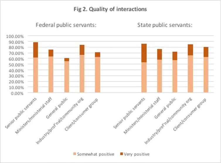 Figure 2 - quality of interactions