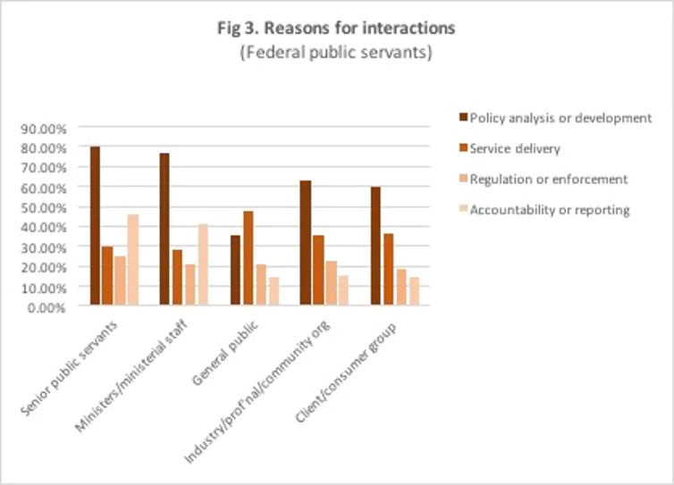 Reasons for interactions