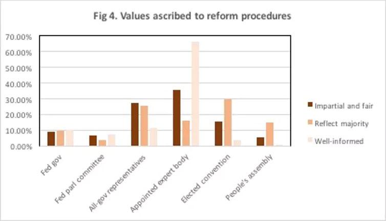 Values ascribed to reform procedures