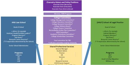College structure - revised
